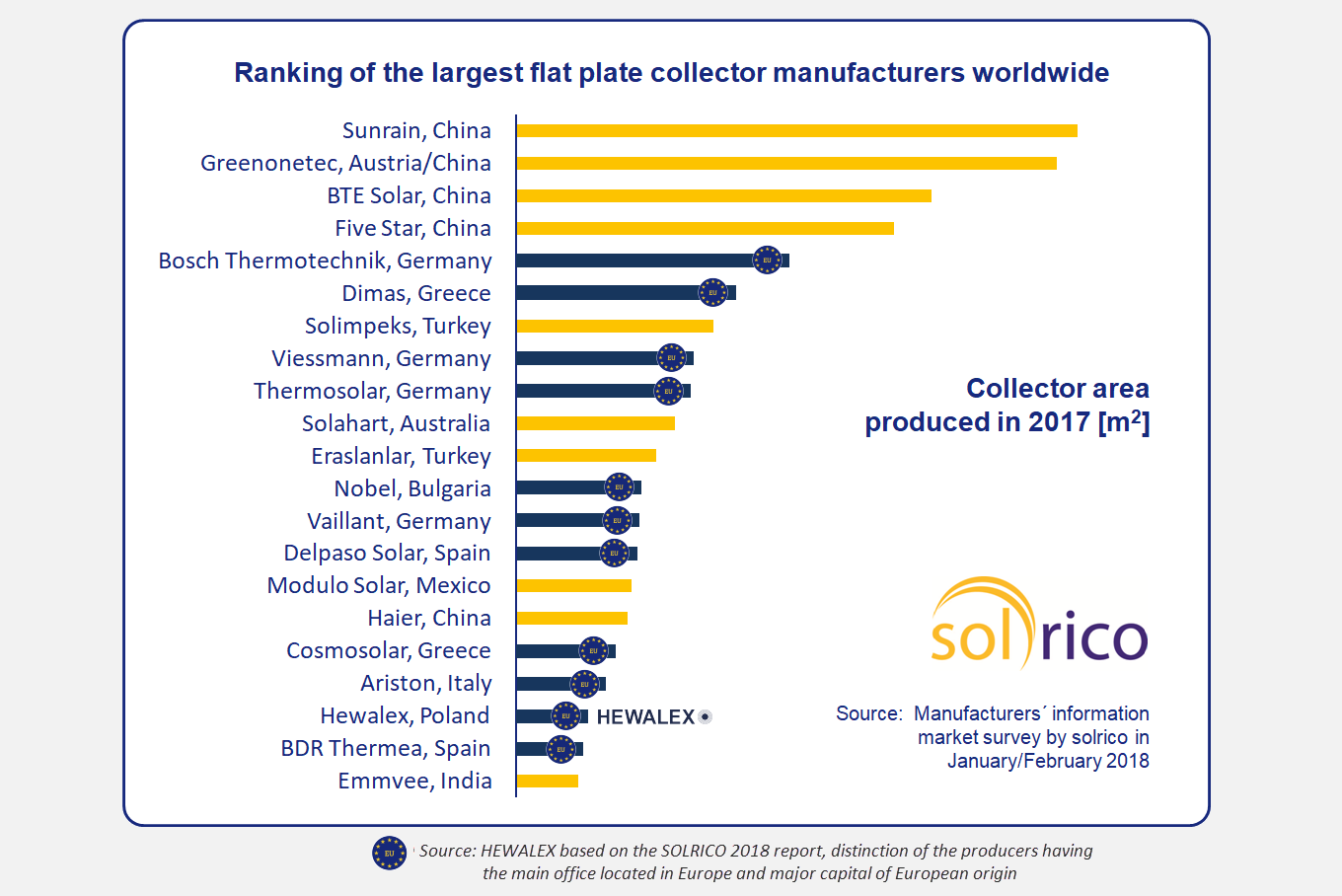 Hewalex in top 10 largest flat plate collectors manufacturers in inevitably we are heading to reach 500 000 pieces of manufactured solar collectors all these units have had huge contribution to preserving natural gumiabroncs Gallery